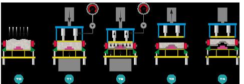 séquence de moulage de la machine à mouler de fonderie multiflex